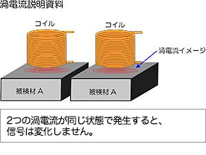 渦流探傷装置とは | 渦流探傷装...